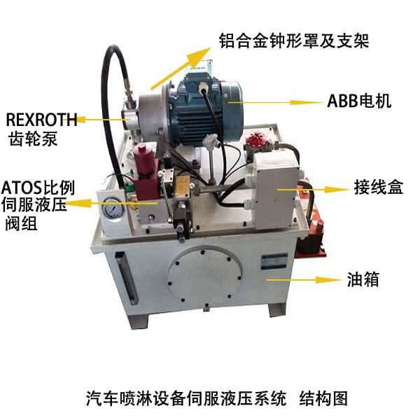汽车喷淋设备伺服液压系统结构图片